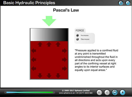 Pascal's Law